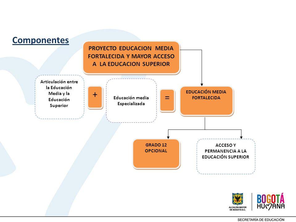 Componentes PROYECTO EDUCACION MEDIA FORTALECIDA Y MAYOR ACCESO A LA EDUCACION SUPERIOR. EDUCACIÓN MEDIA FORTALECIDA.
