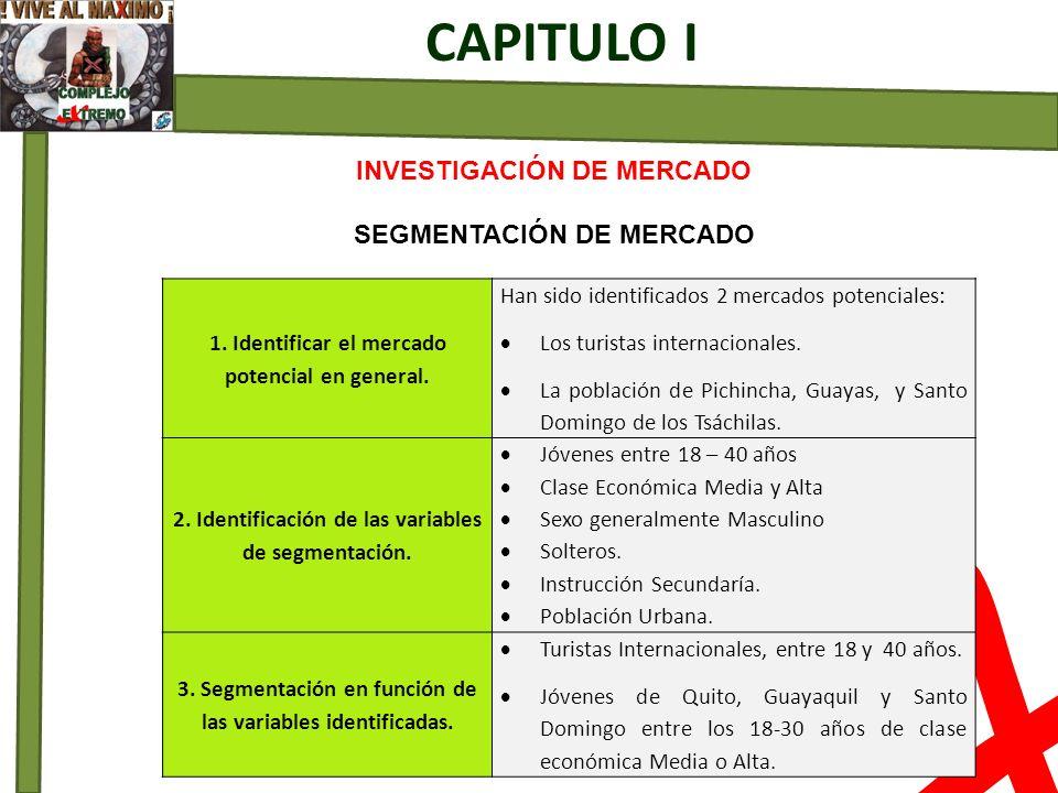 X CAPITULO I INVESTIGACIÓN DE MERCADO SEGMENTACIÓN DE MERCADO