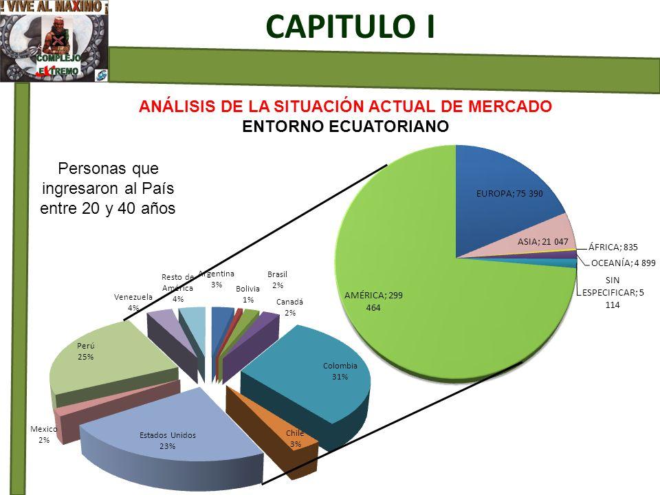 ANÁLISIS DE LA SITUACIÓN ACTUAL DE MERCADO