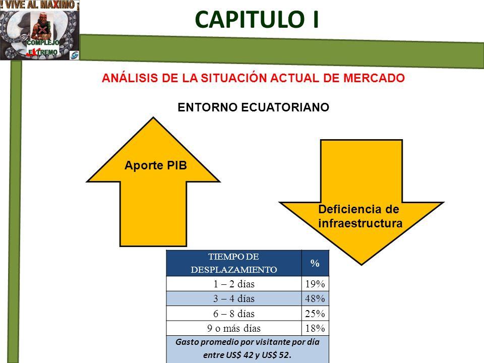 CAPITULO I ANÁLISIS DE LA SITUACIÓN ACTUAL DE MERCADO