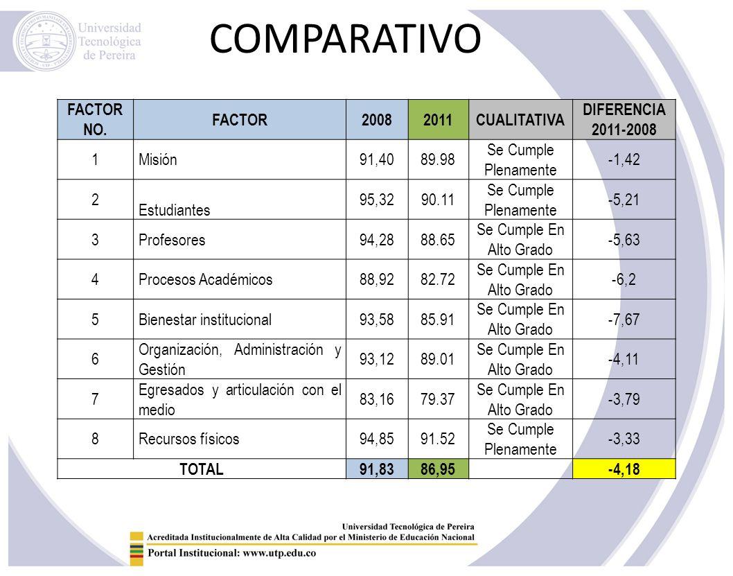 COMPARATIVO FACTOR NO. FACTOR 2008 2011 CUALITATIVA