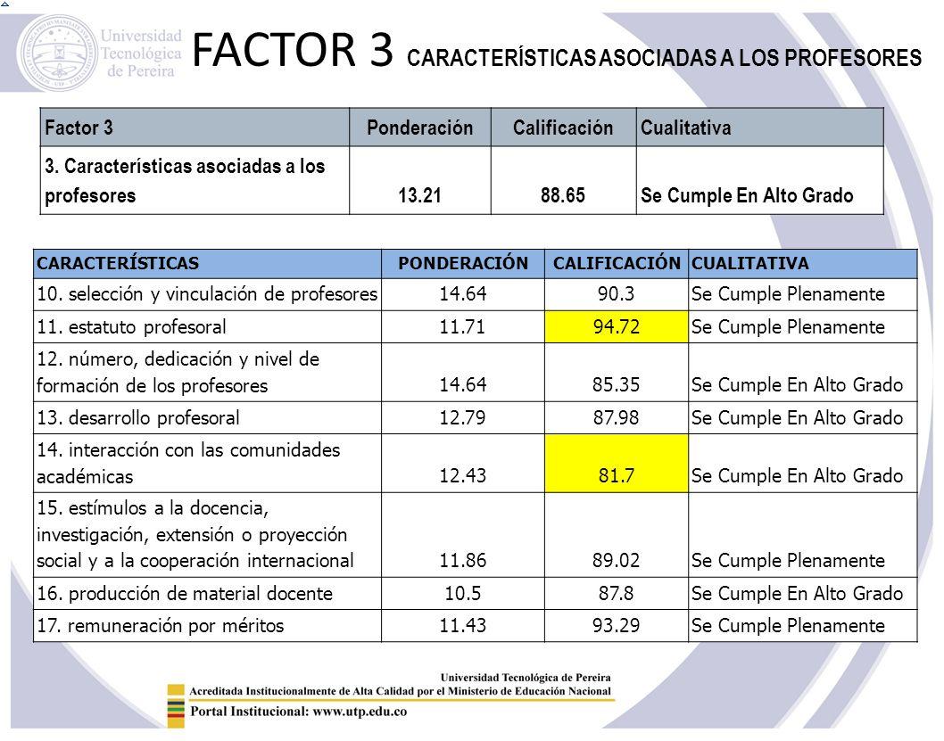 FACTOR 3 CARACTERÍSTICAS ASOCIADAS A LOS PROFESORES
