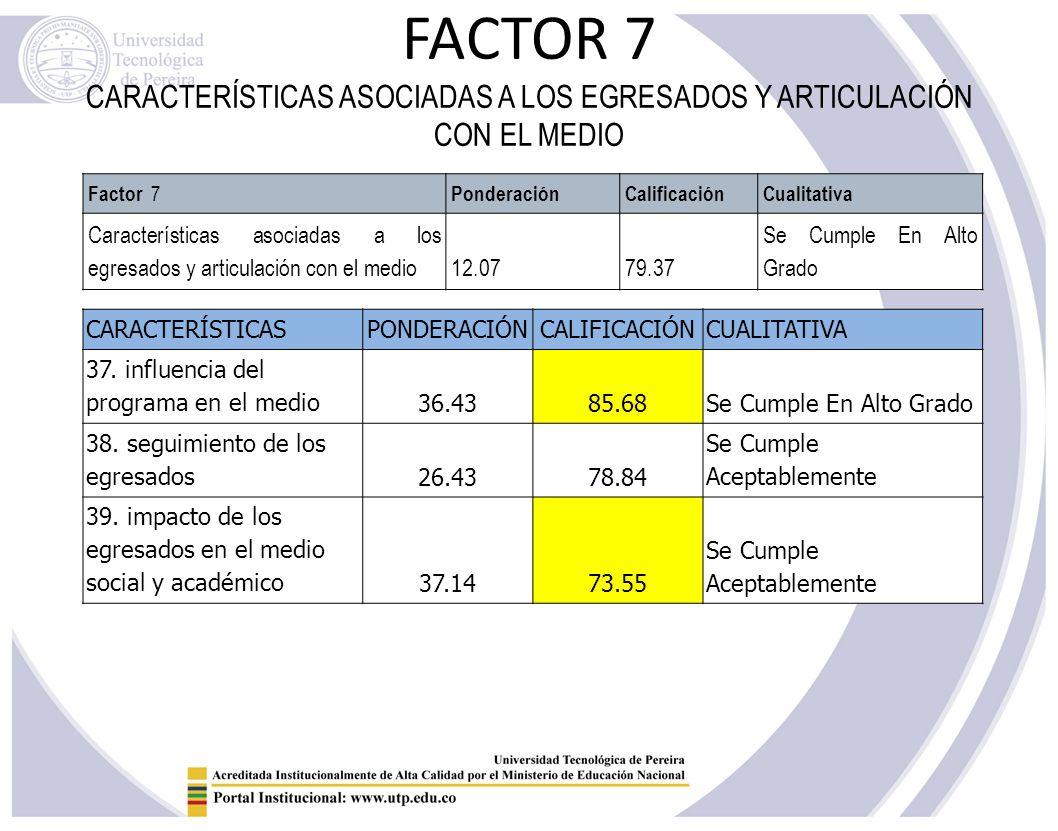 FACTOR 7 CARACTERÍSTICAS ASOCIADAS A LOS EGRESADOS Y ARTICULACIÓN CON EL MEDIO