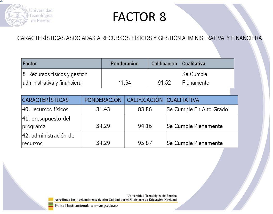 FACTOR 8 CARACTERÍSTICAS ASOCIADAS A RECURSOS FÍSICOS Y GESTIÓN ADMINISTRATIVA Y FINANCIERA