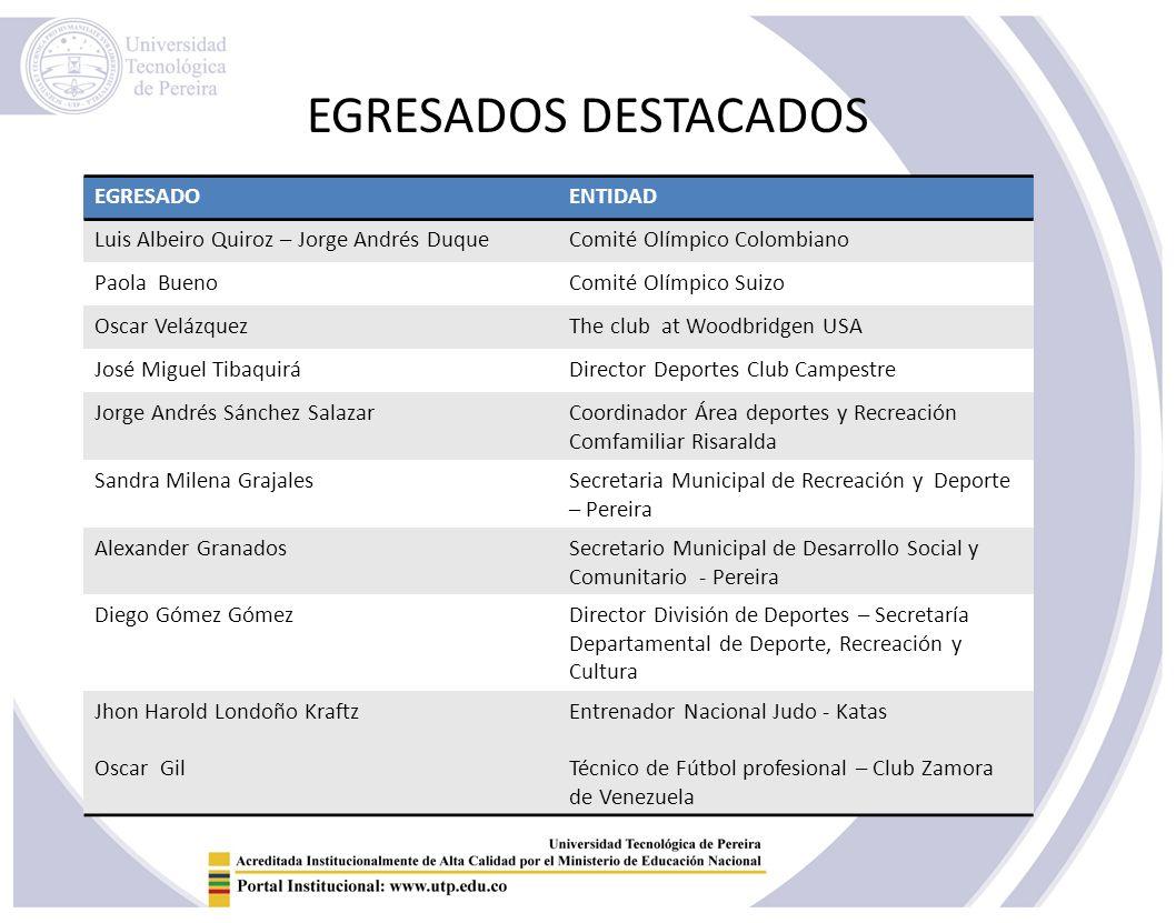EGRESADOS DESTACADOS EGRESADO ENTIDAD
