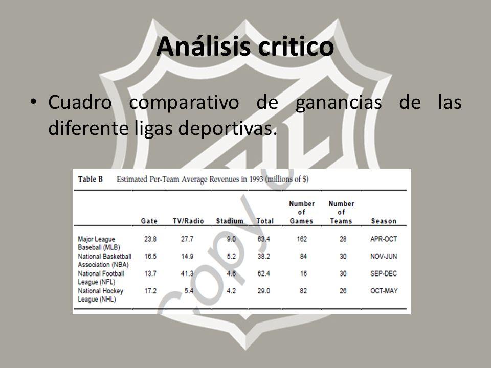 Análisis critico Cuadro comparativo de ganancias de las diferente ligas deportivas.