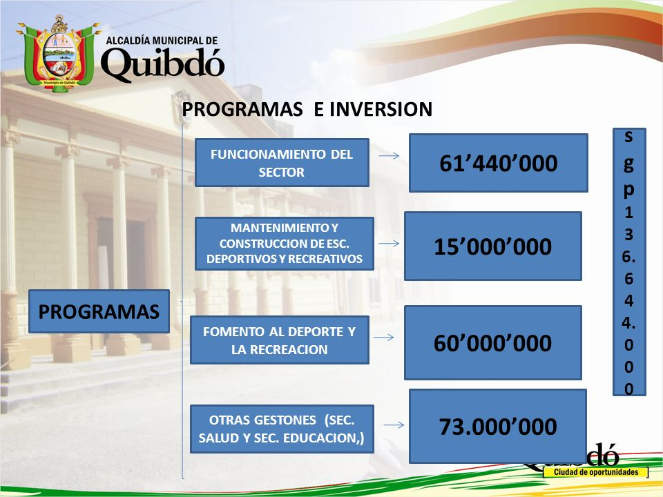 61'440'000 15'000'000 60'000'000 73.000'000 PROGRAMAS E INVERSION sgp