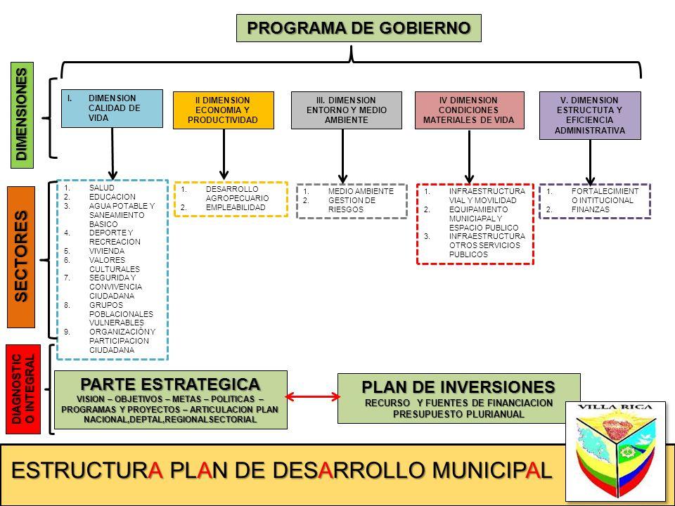 ESTRUCTURA PLAN DE DESARROLLO MUNICIPAL