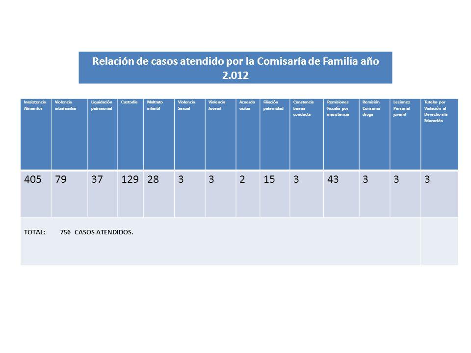 Relación de casos atendido por la Comisaría de Familia año 2.012