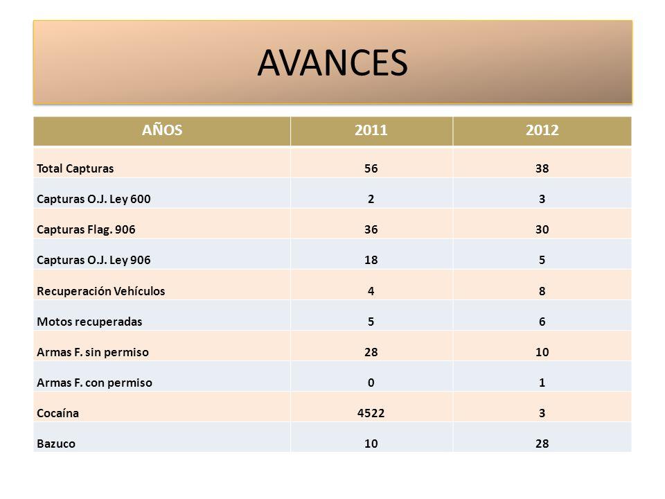 AVANCES AÑOS 2011 2012 Total Capturas 56 38 Capturas O.J. Ley 600 2 3