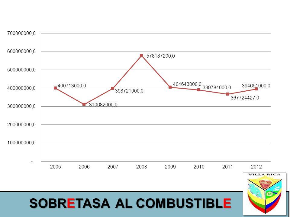 SOBRETASA AL COMBUSTIBLE