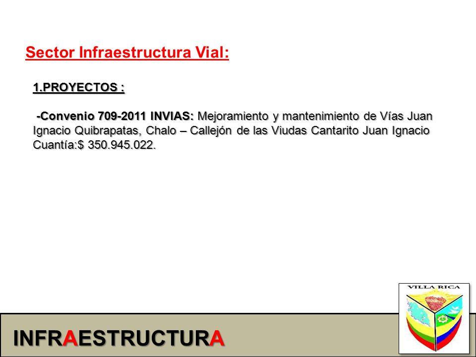 INFRAESTRUCTURA Sector Infraestructura Vial: 1.PROYECTOS :