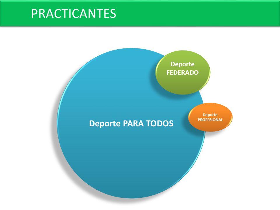 PRACTICANTES Deporte PARA TODOS Deporte FEDERADO Deporte PROFESIONAL