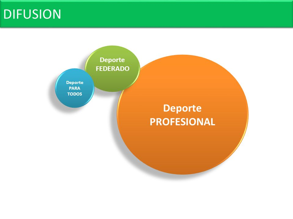 DIFUSION Deporte FEDERADO Deporte PROFESIONAL Deporte PARA TODOS