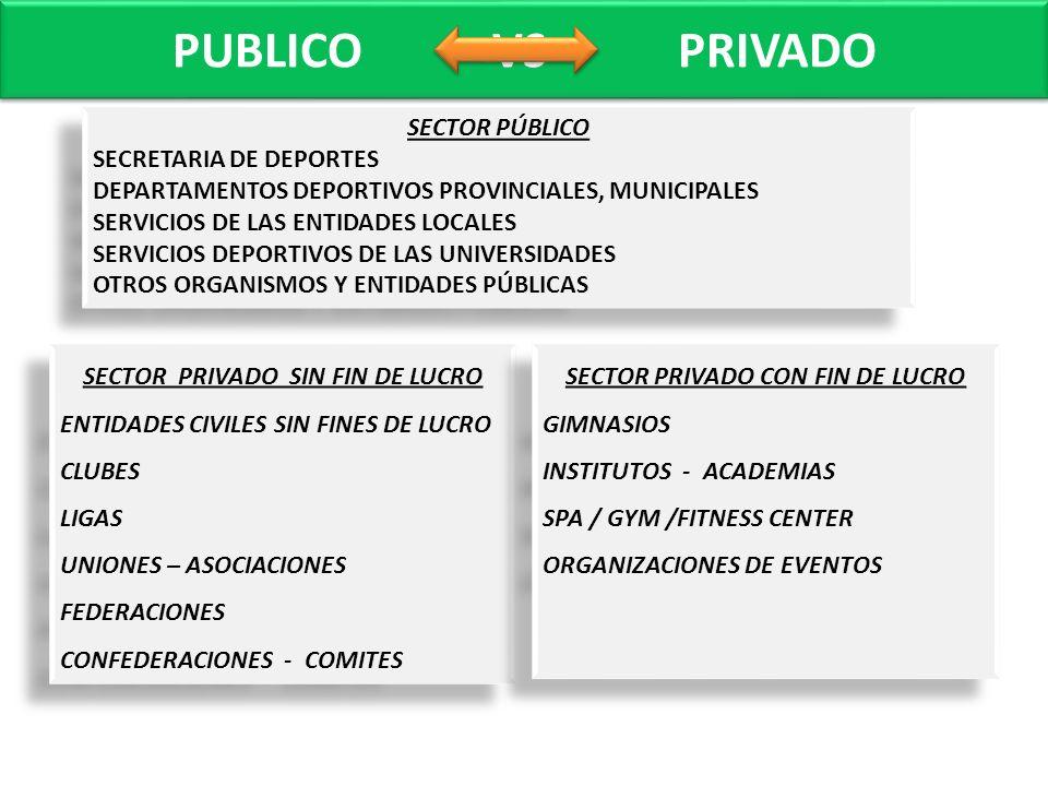 PUBLICO VS PRIVADO SECTOR PÚBLICO SECRETARIA DE DEPORTES