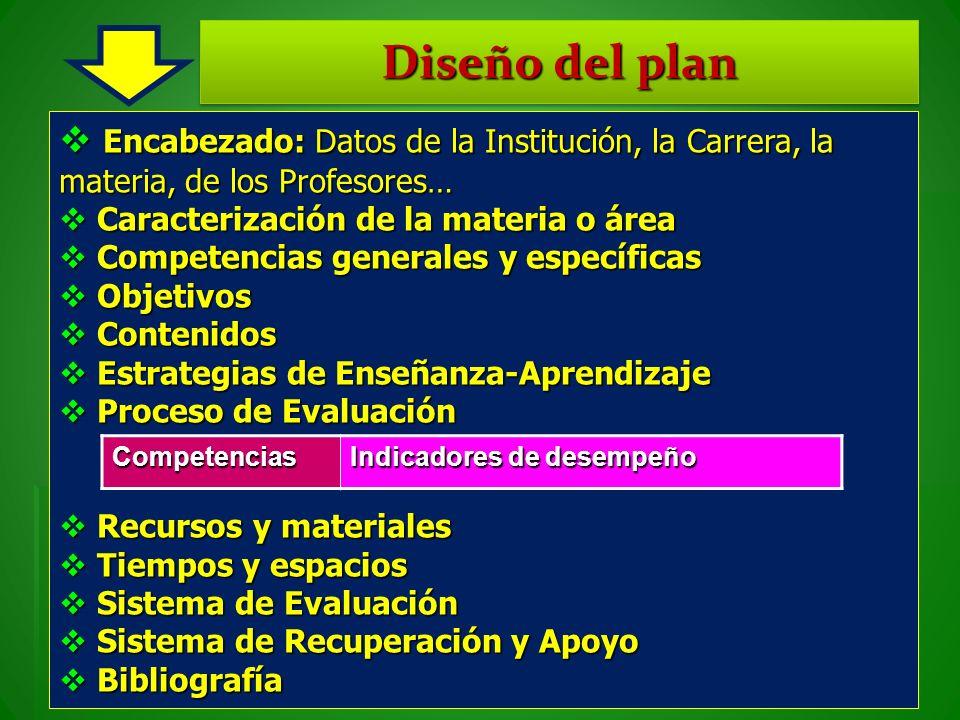 Diseño del plan Encabezado: Datos de la Institución, la Carrera, la materia, de los Profesores… Caracterización de la materia o área.