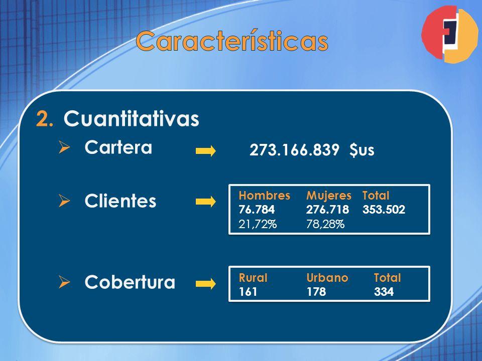 Características Cuantitativas Cartera Clientes Cobertura