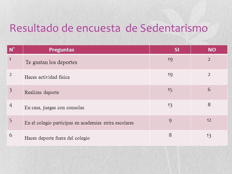 Resultado de encuesta de Sedentarismo