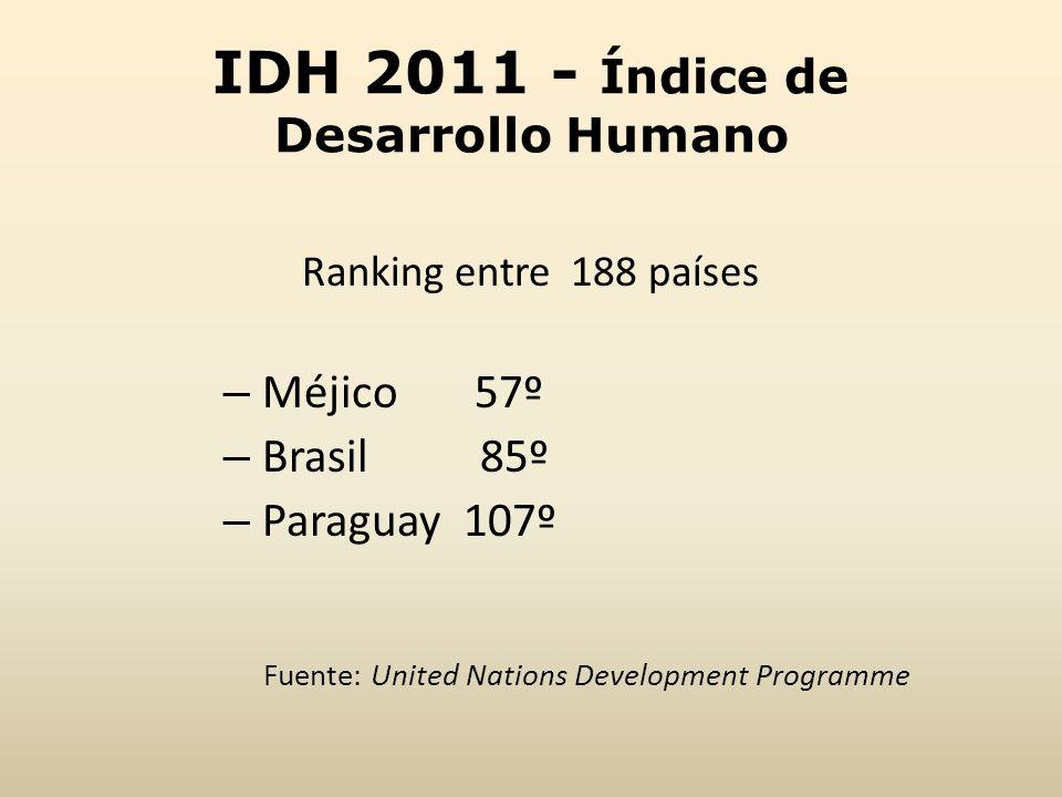 IDH 2011 - Índice de Desarrollo Humano