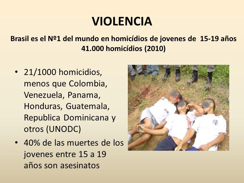 Brasil es el Nº1 del mundo en homicídios de jovenes de 15-19 años
