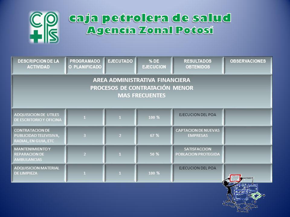 caja petrolera de salud Agencia Zonal Potosí