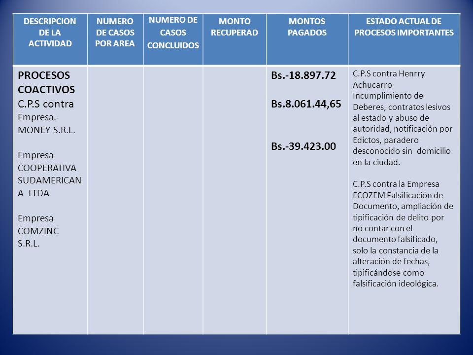 PROCESOS COACTIVOS C.P.S contra Bs.-18.897.72 Bs.8.061.44,65