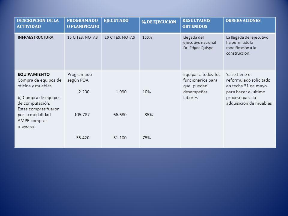 Rendicion de cuentas primer semestre ppt descargar for Compra de muebles para oficina
