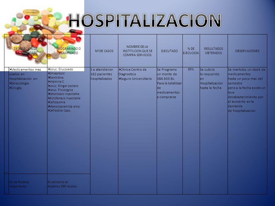 HOSPITALIZACION Medicamentos mas usados en Hospitalización en: