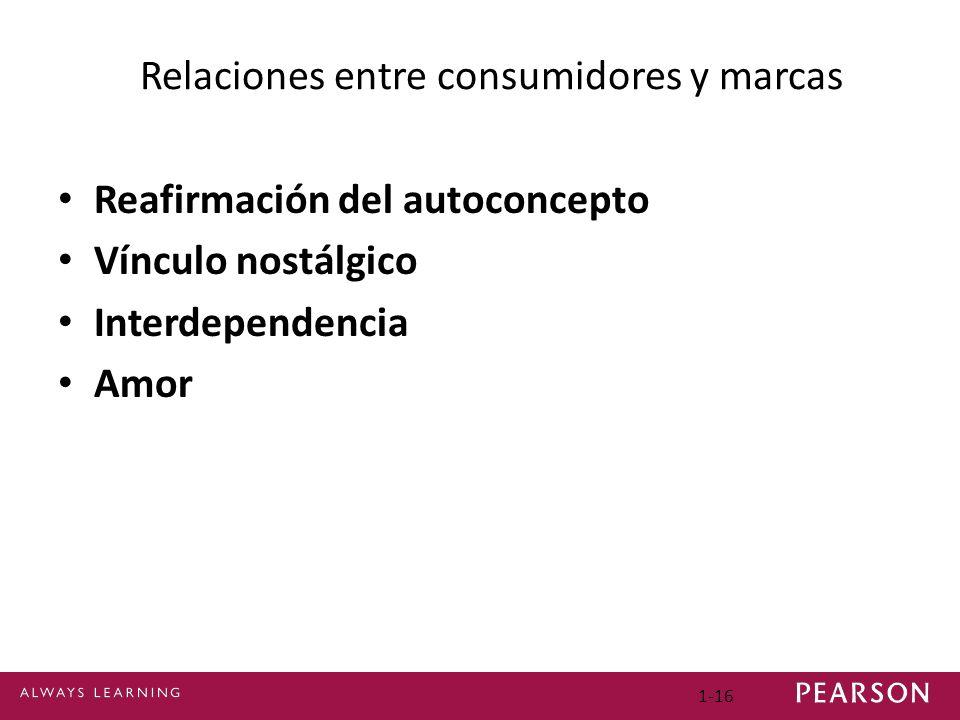 Relaciones entre consumidores y marcas