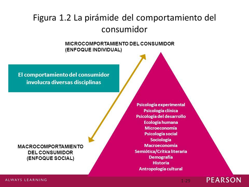Figura 1.2 La pirámide del comportamiento del consumidor