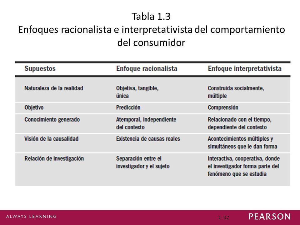 Tabla 1.3 Enfoques racionalista e interpretativista del comportamiento del consumidor