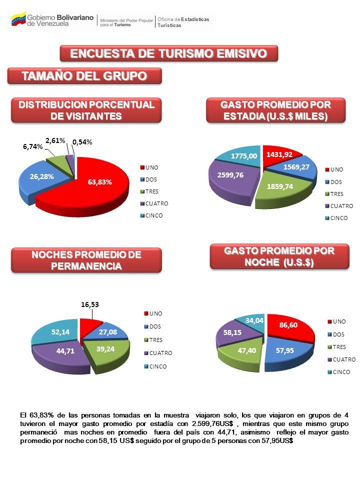 ENCUESTA DE TURISMO EMISIVO TAMAÑO DEL GRUPO