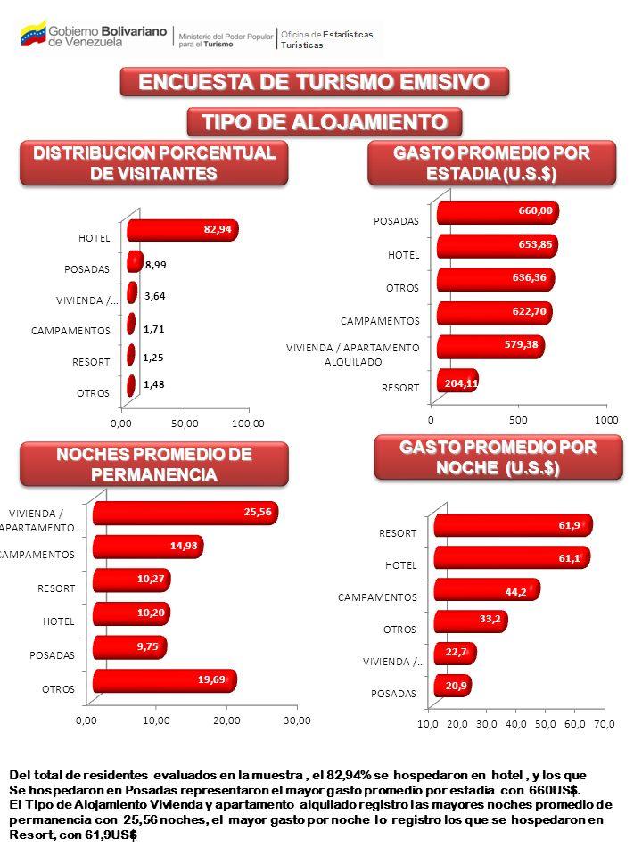 ENCUESTA DE TURISMO EMISIVO TIPO DE ALOJAMIENTO