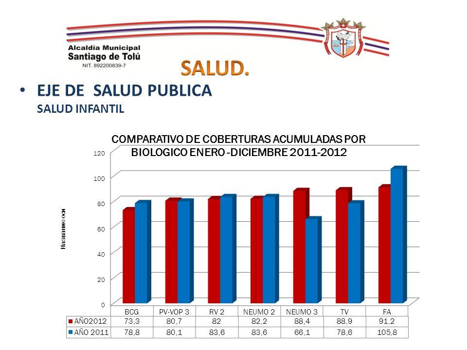 SALUD. EJE DE SALUD PUBLICA SALUD INFANTIL