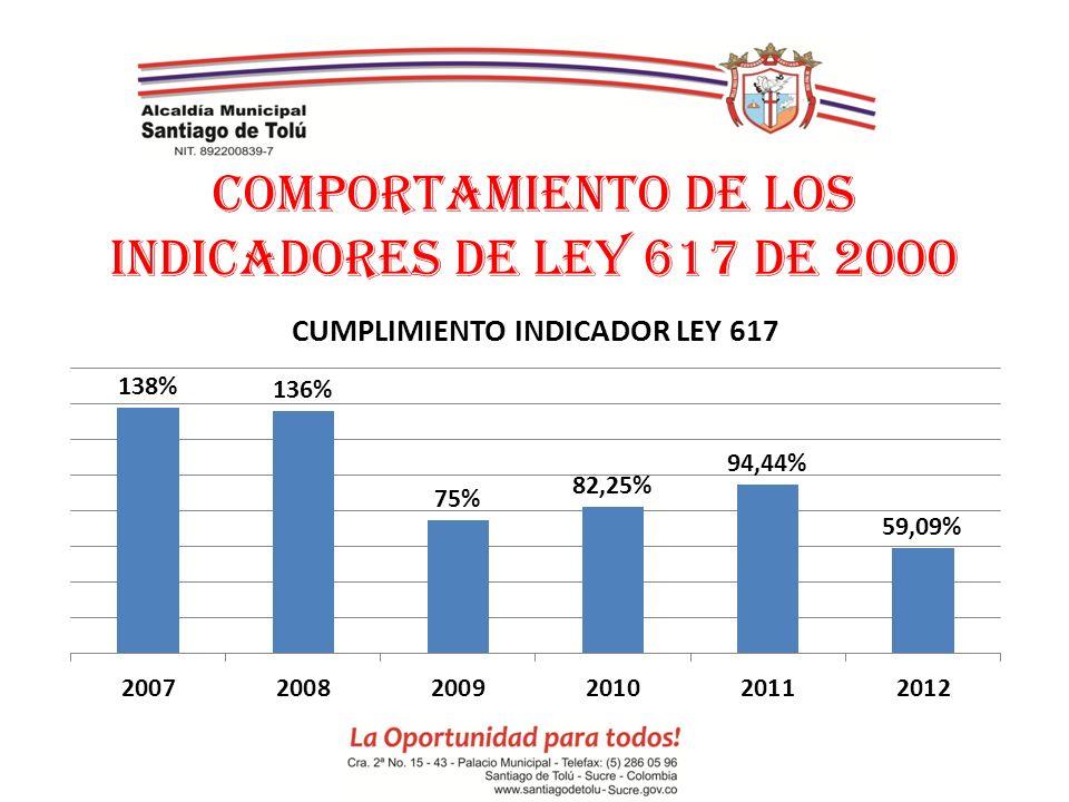 COMPORTAMIENTO DE LOS INDICADORES DE LEY 617 DE 2000
