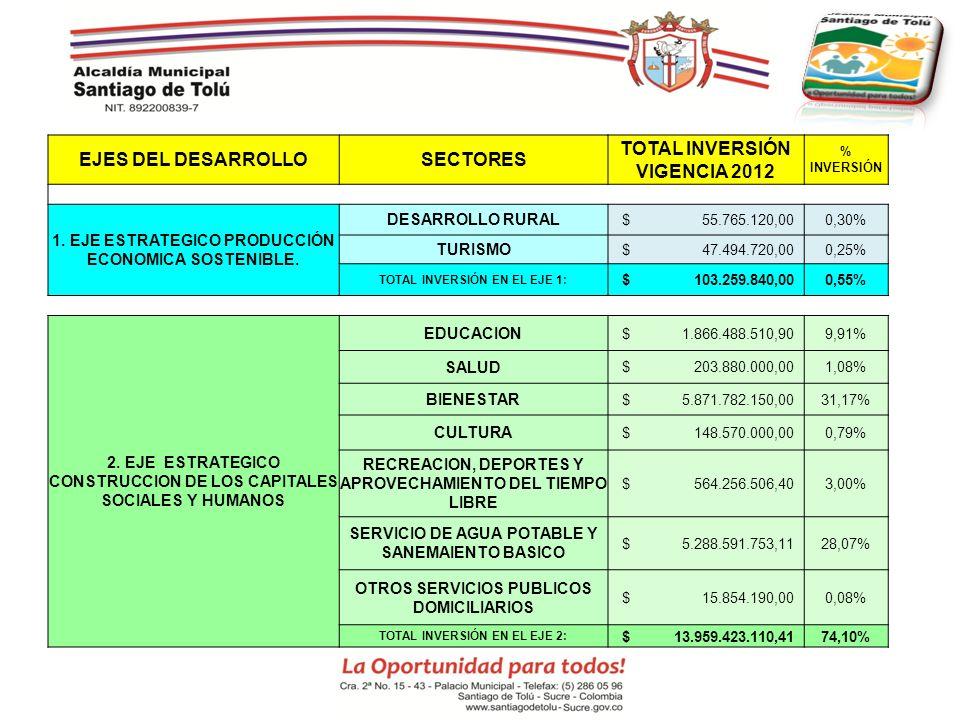 EJES DEL DESARROLLO SECTORES TOTAL INVERSIÓN VIGENCIA 2012