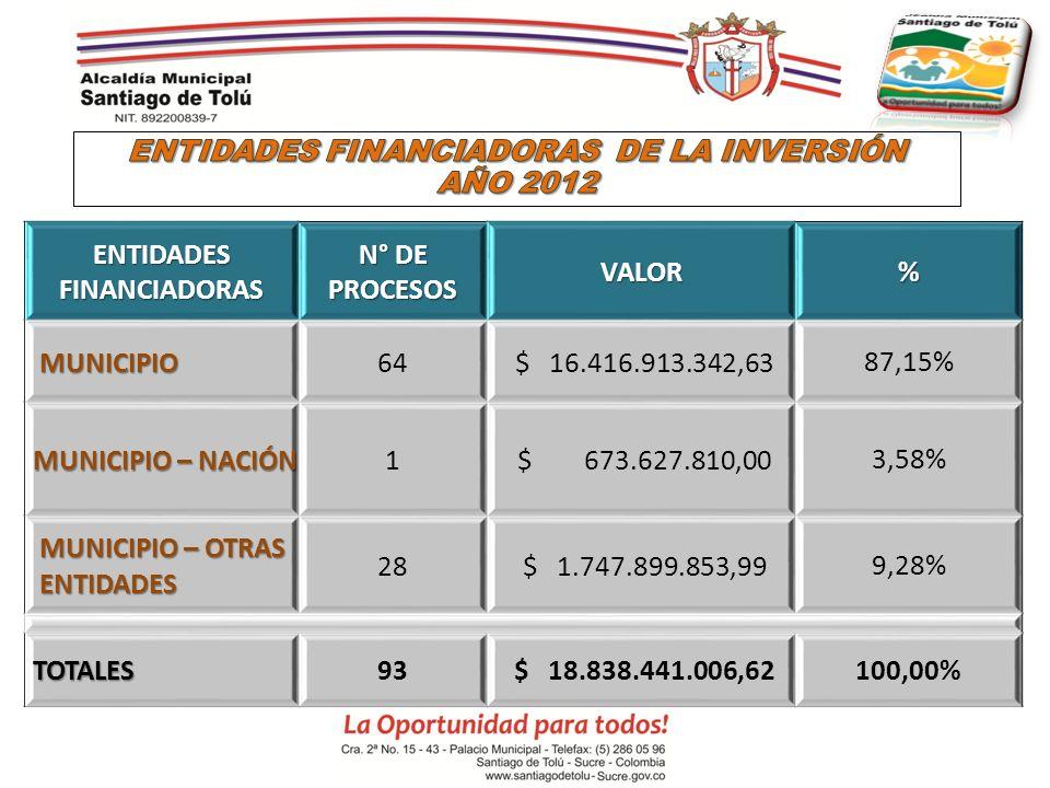 ENTIDADES FINANCIADORAS DE LA INVERSIÓN AÑO 2012