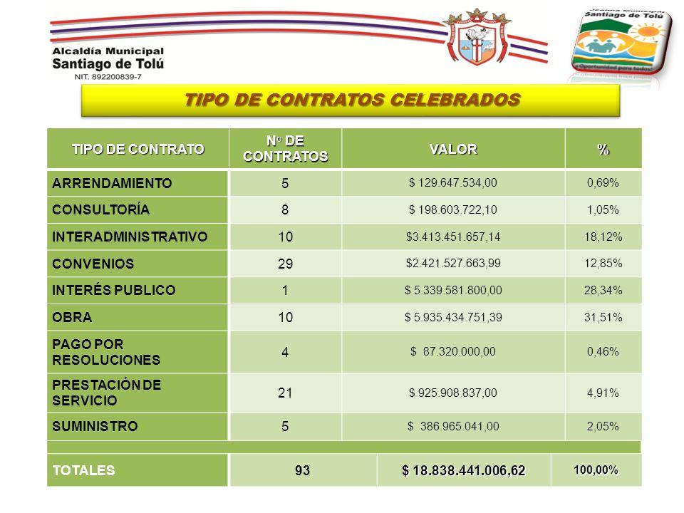 TIPO DE CONTRATOS CELEBRADOS