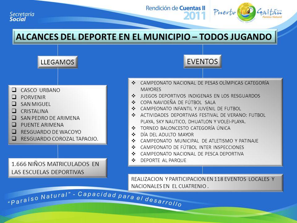 ALCANCES DEL DEPORTE EN EL MUNICIPIO – TODOS JUGANDO