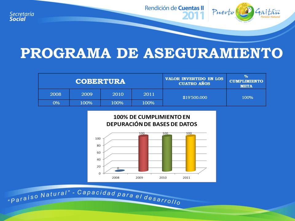 PROGRAMA DE ASEGURAMIENTO VALOR INVERTIDO EN LOS CUATRO AÑOS