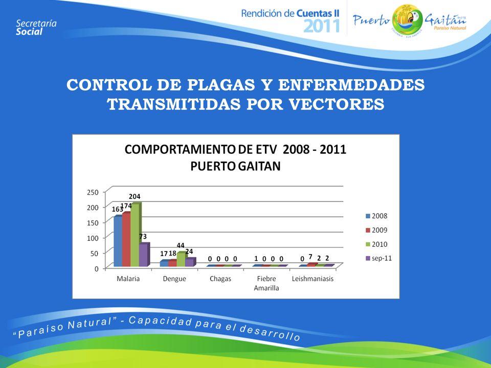CONTROL DE PLAGAS Y ENFERMEDADES TRANSMITIDAS POR VECTORES