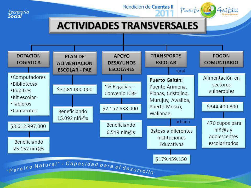 ACTIVIDADES TRANSVERSALES