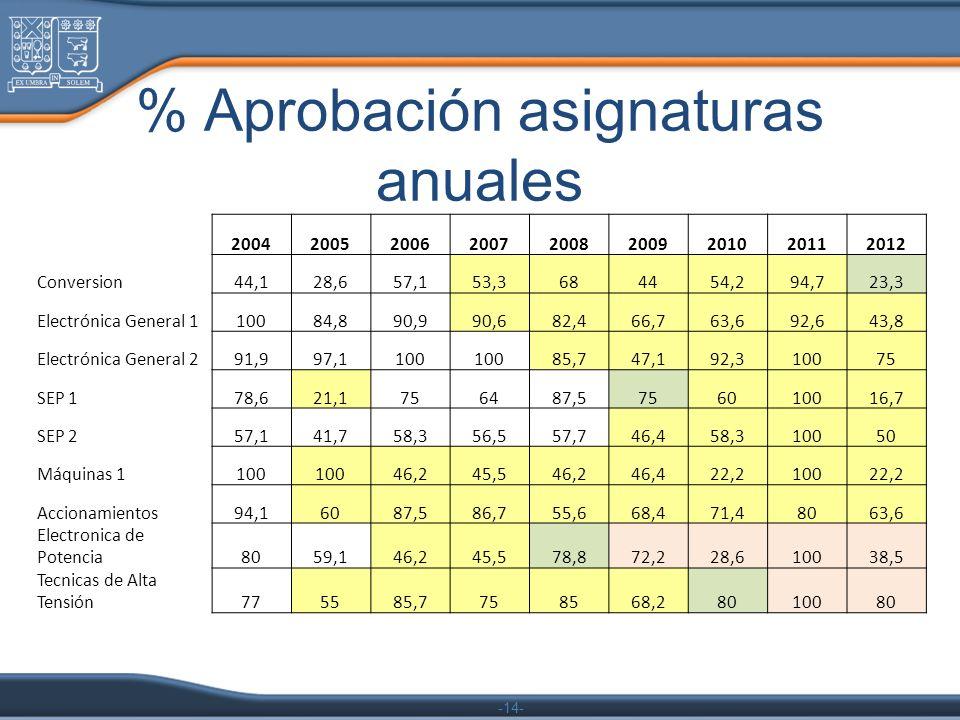 % Aprobación asignaturas anuales