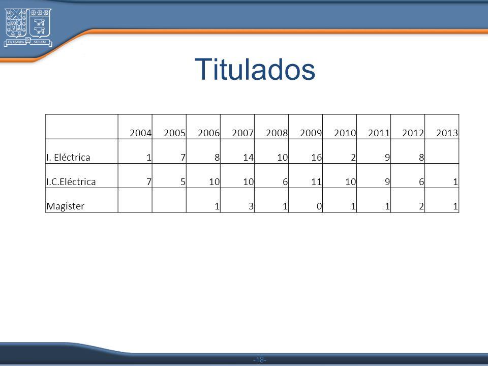 Titulados 2004. 2005. 2006. 2007. 2008. 2009. 2010. 2011. 2012. 2013. I. Eléctrica. 1.