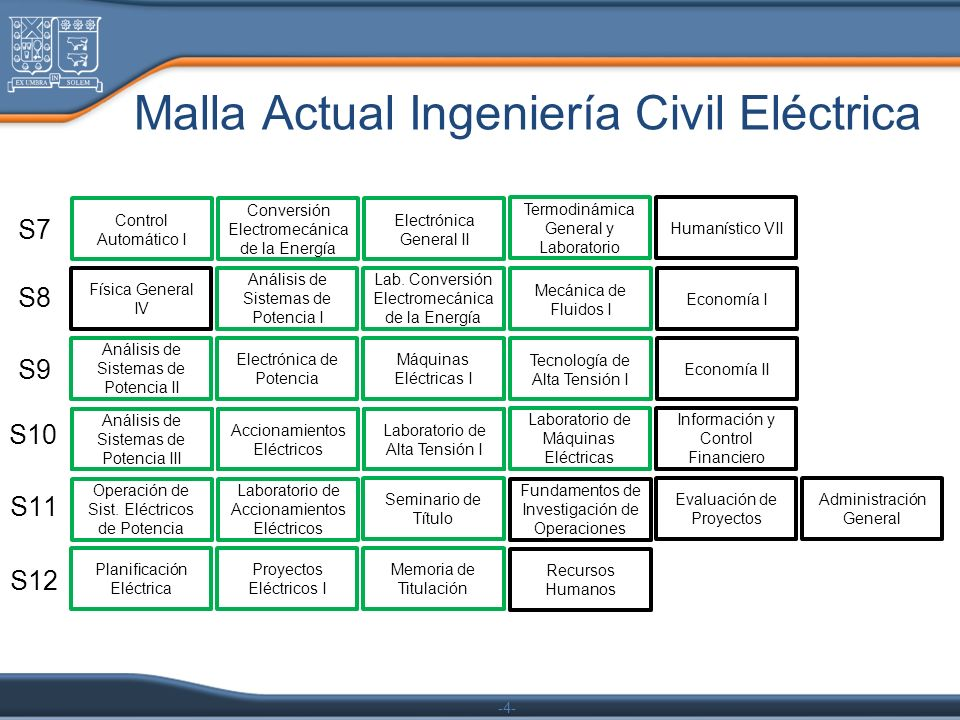Malla Actual Ingeniería Civil Eléctrica
