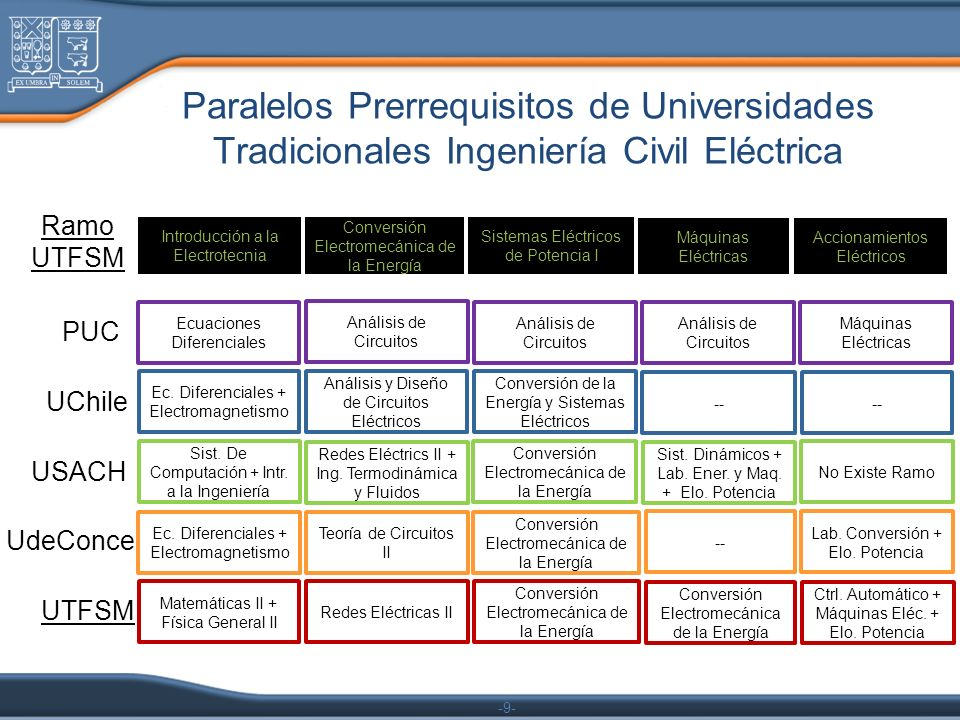 Paralelos Prerrequisitos de Universidades Tradicionales Ingeniería Civil Eléctrica