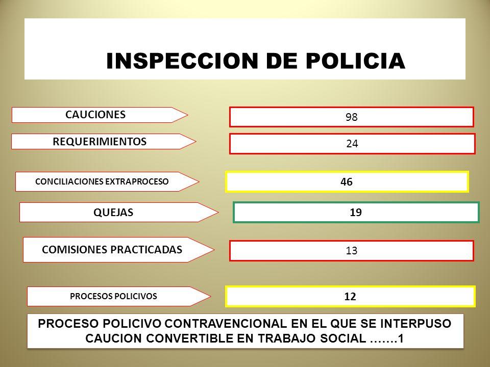 CONCILIACIONES EXTRAPROCESO COMISIONES PRACTICADAS