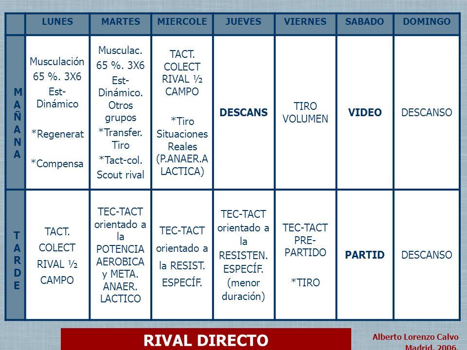 RIVAL DIRECTO Musculación 65 %. 3X6 Est-Dinámico *Regenerat *Compensa