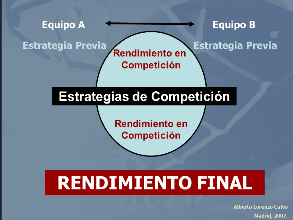Estrategias de Competición