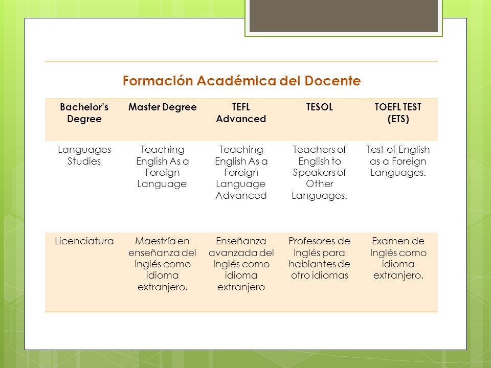 Formación Académica del Docente